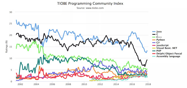Ноябрьский рейтинг языков программирования: что случилось со скриптовыми языками?