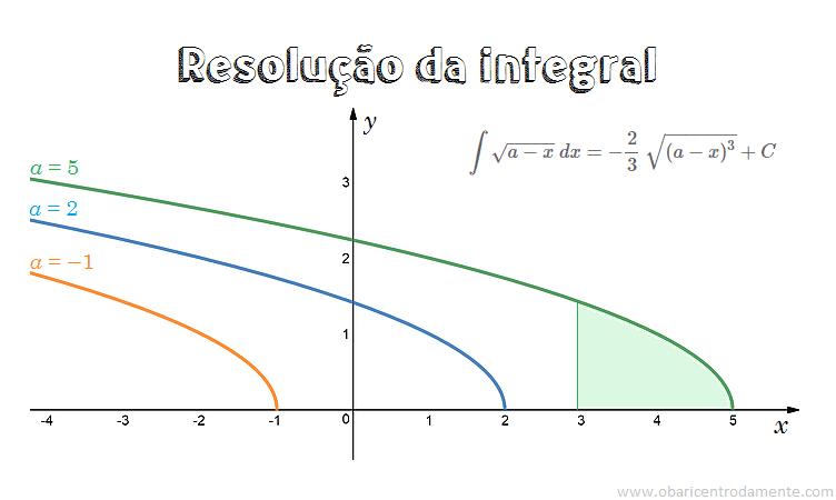 Resolução da integral da raiz de a-x