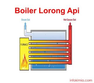 boiler lorong api