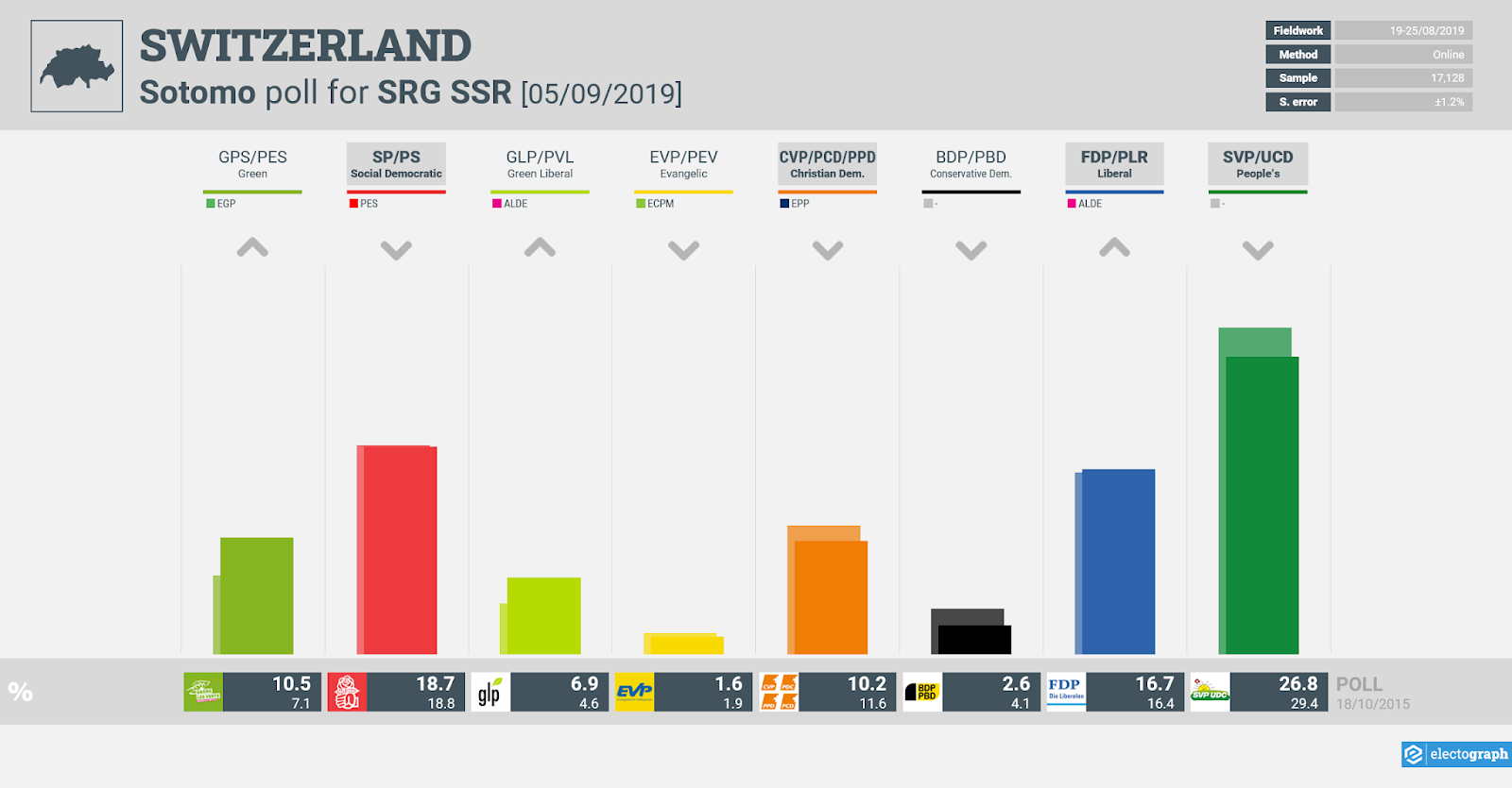 SWITZERLAND: Sotomo poll chart for SRG SSR, 5 September 2019