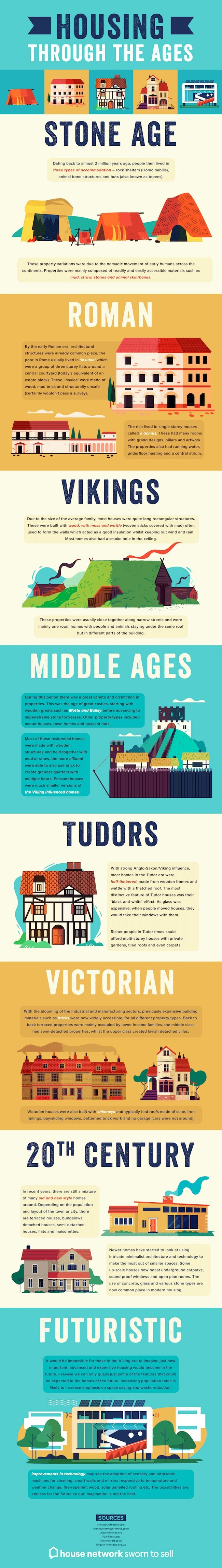 Housing Through the Ages #Infographic