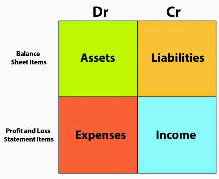 General Ledger and Concept of Accounting ~ Free Accounting Tutor - profit and loss ledger