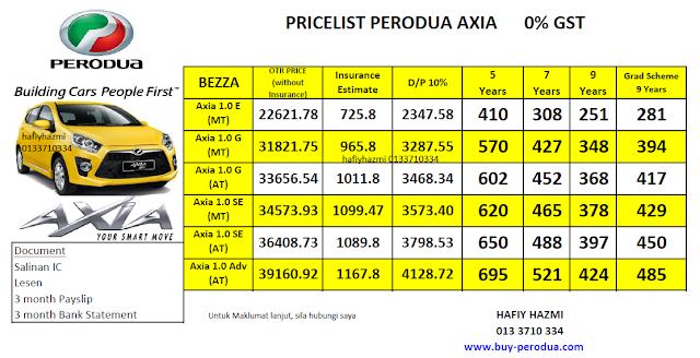 Pricelist Perodua Axia 0% GST