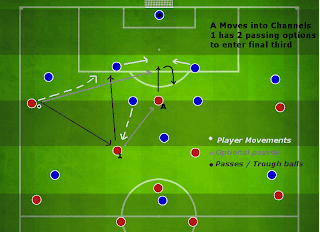 Football Manager Player Instructions Move into channels
