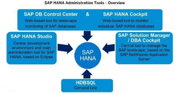 SAP HANA Central : Demystifying SAP HANA Administration