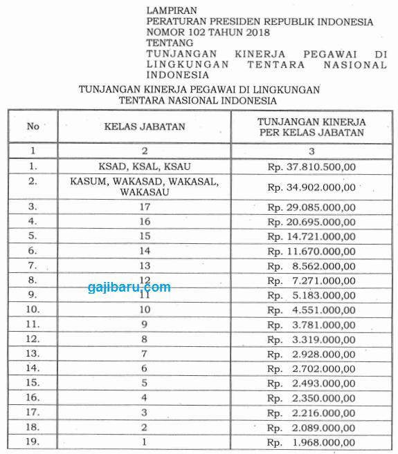 Tabel Kenaikan Remunerasi TNI 2018 2019