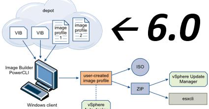 Esxi license activation code