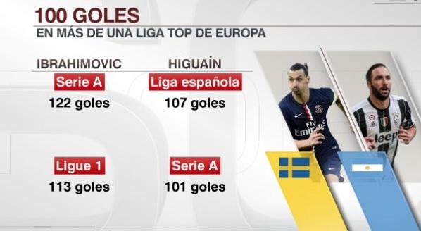 Higuaín-Hibrahimovic: más de 100 goles en dos ligas