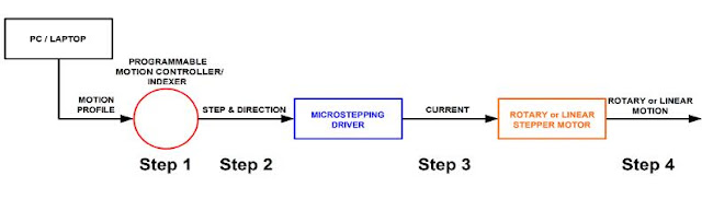 Operating Instructions of Linear Stepper