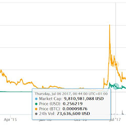 شرح التسجيل في منصة بيتفينكس Bitfinex - عربي كوينز