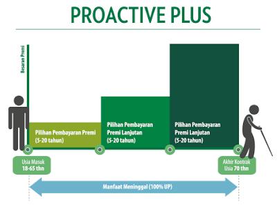 ProLife Plus