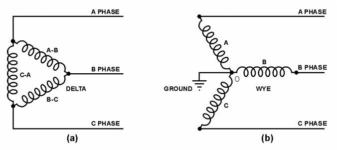 Electro-Magnetic World: Three-Phase Transformer Connections