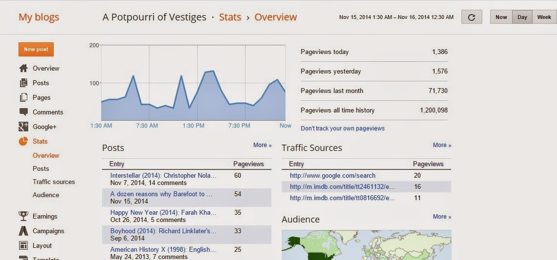 A Potpourri of Vestiges, Blog Statistics, 1200000 hits