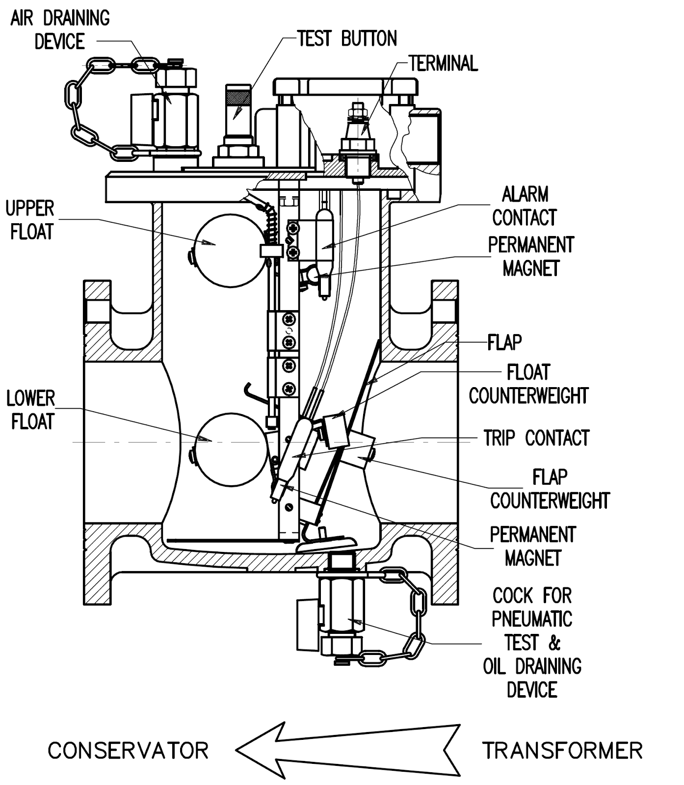 Buchholz Relay Buchholz relay Principle of operation