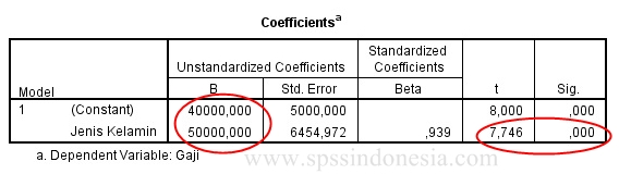 Output Analisis Regresi Variabel Dummy dengan SPSS