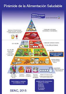 http://www.nutricioncomunitaria.org/es/noticia/piramide-de-la-alimentacion-saludable-senc-2015