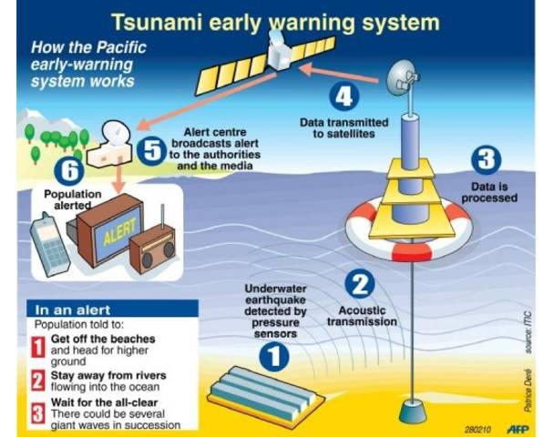 one day in your indonesia tsunami early warning system