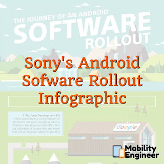 INFOGRAPHIC: Sony Explains Why Android Updates Take So Long
