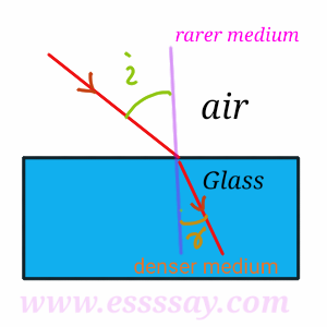 three cases of refraction of light