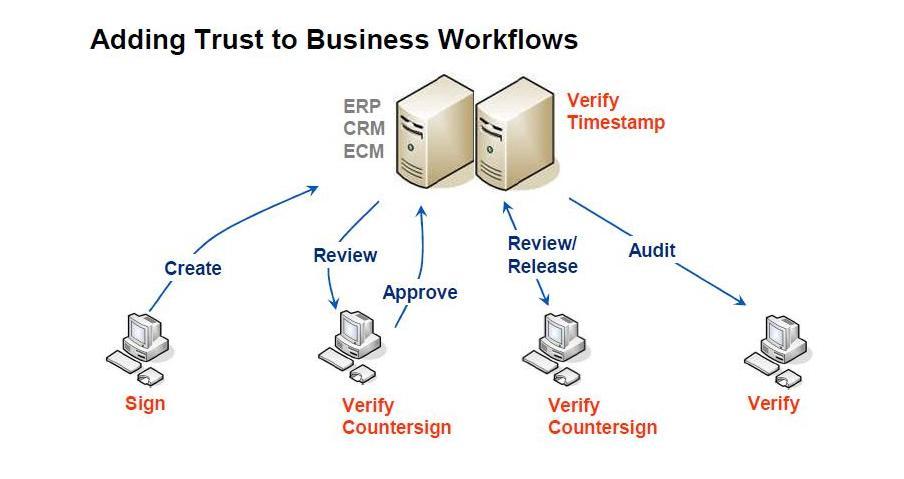 Adaugarea increderii in fluxurile de business cu solutiile Ascertia