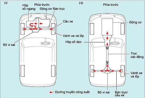 Phân loại hệ thống truyền lực ô tô