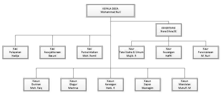 Struktur Pemerintahan Desa Sobih