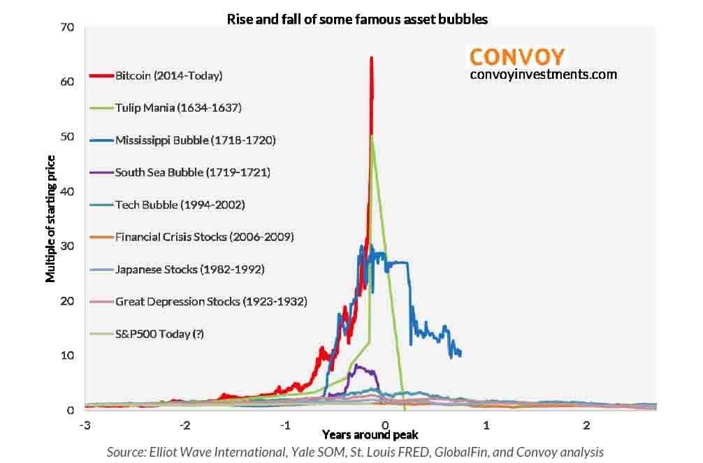 Фінансова бульбашка