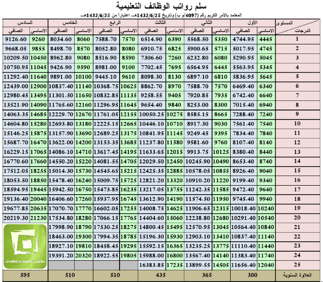 راتب المعلم والوظائف التعليمية في السعودية 2019 كل المستويات