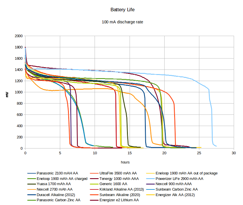 Best Aa Batteries Aa Alkaline Battery Reviews Amp Comparison