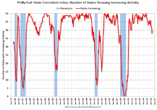Philly Fed Number of States with Increasing Activity