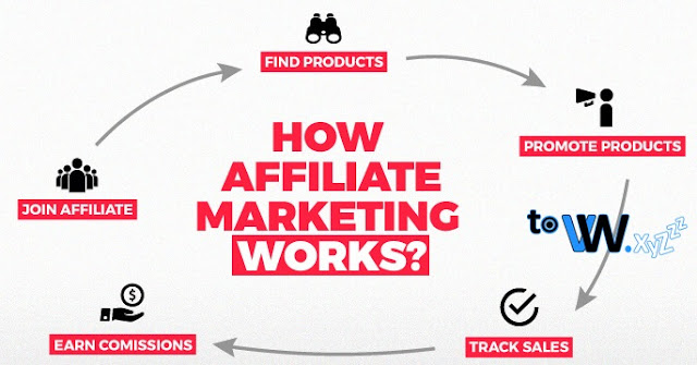 Affiliate Marketing, Business on Affiliate Marketing, How to Get Money on Affiliate Marketing, How to get Dollar on Affiliate Marketing, How to make money on Affiliate Marketing, How to make money on Affiliate Marketing, How to make Affiliate Marketing as a place to get money, Easy Ways to Get Dollar on Affiliate Marketing, Guide to Getting Money on Affiliate Marketing, How to Get Dollar on Affiliate Marketing, Tips and Tricks to get money on Affiliate Marketing, Latest Ways to Get Money on Affiliate Marketing, Information on Getting Money on Affiliate Marketing, Online Affiliate Marketing Business, Tutorial on Getting Money on Affiliate Marketing, Income from Affiliate Marketing, Money from Affiliate Marketing, Dollar from Affiliate Marketing, Payments from Affiliate Marketing, How Affiliate Marketing Works, Make Money from Affiliate Marketing Work, How Affiliate Marketing Works, Explain How Affiliate Marketing Works, What Affiliate Marketing Works, How to Work as an Affiliate Marketing.