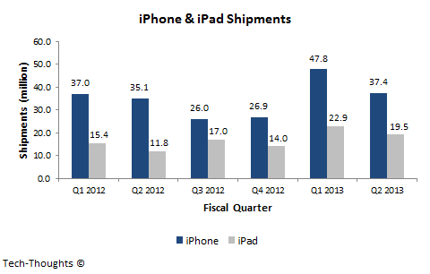 iPhone & iPad Shipments - Q2 2013