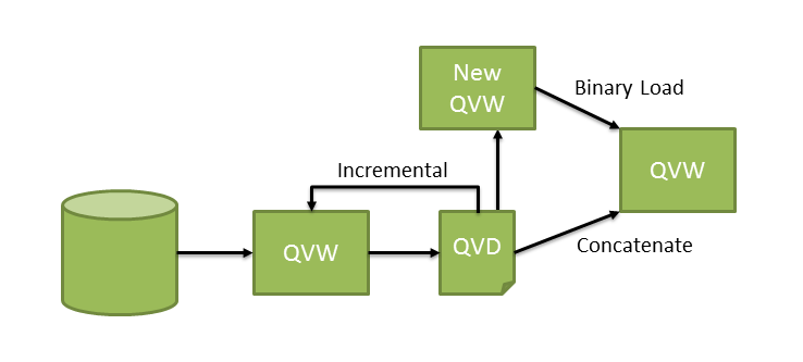 QlikView Addict: QlikView Binary Loads