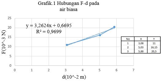 grafik tegangan permukaan air biasa