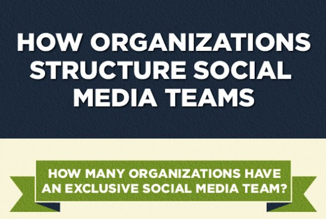 How Organizations Develop Social Media Teams [Infographic]
