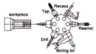 Mechanical Technology: Tool Layout Capstan and Turret Lathe