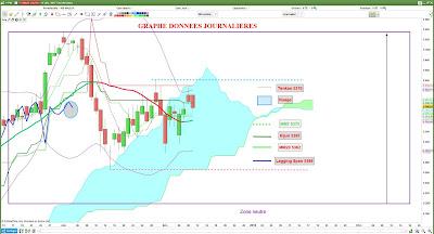 Investir actions françaises et CAC40 avec l'analyse technique [11/12/17]