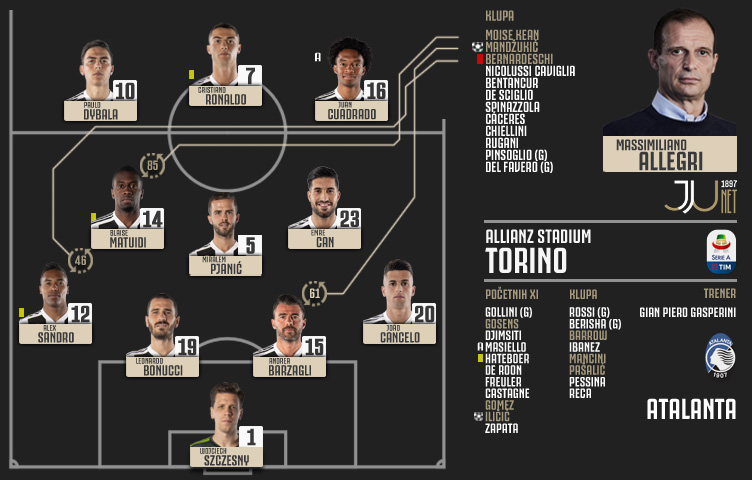 Serie A 2018/19 / 37. kolo / Juventus - Atalanta 1:1 (0:1)