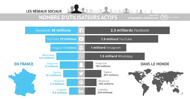 Infographie-nombre-utilisateurs-reseaux-sociaux-France-monde-2019-Facebook-Twitter-Instagram-LinkedIn-Snapchat-YouTube-Pinterest-WhatsApp