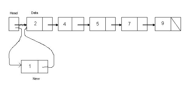 Pseudo-code for Insert at Beginning