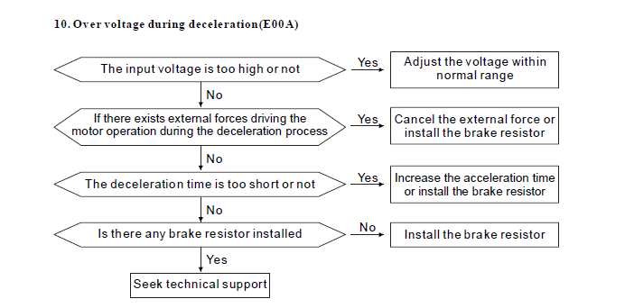 Fault Diagnosis and Countermeasures of Fuling inverter