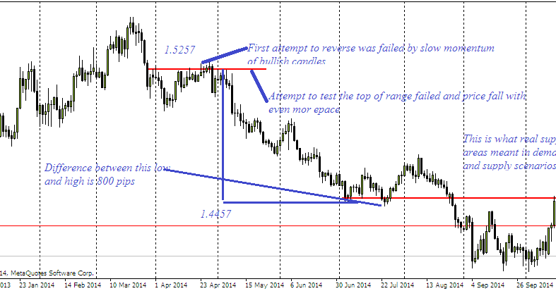 How to spot a trend in forex