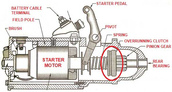 Over-Running Clutch Drive