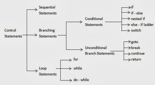 Uses of Sequential and Compound Statements: C Language