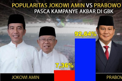 Pasca Kampanye Akbar di GBK, Popularitas Prabowo Sandi Lewati 90 Persen