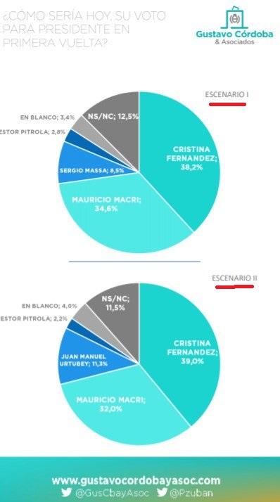 Cfk le gana a macri y urtubey aparece como más competitivo que massa