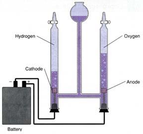 Belajar Kimia : Unsur-Unsur