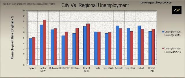 City vs regional unemployment