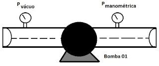 esquema exercicio equação de bernoullli