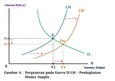 Pergeseran pada Kurva IS-LM - Peningkatan Money Supply - www.ajarekonomi.com